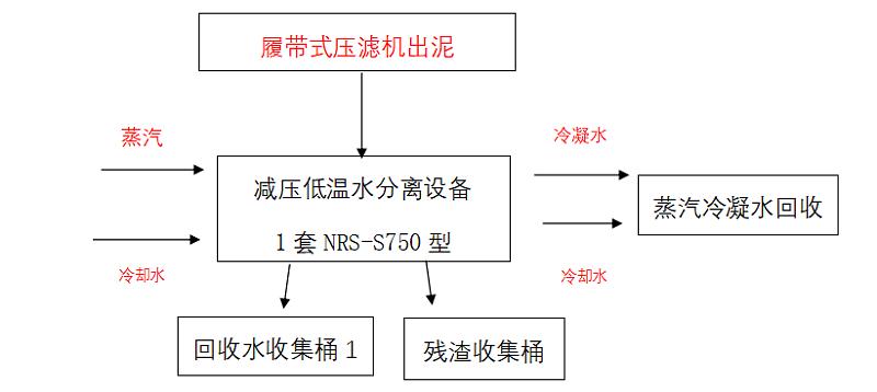 低温蒸发器设备运行流程
