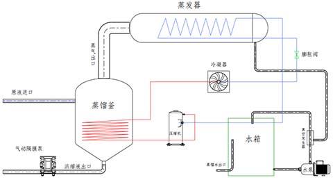 低温热泵蒸发器参数原理及特性
