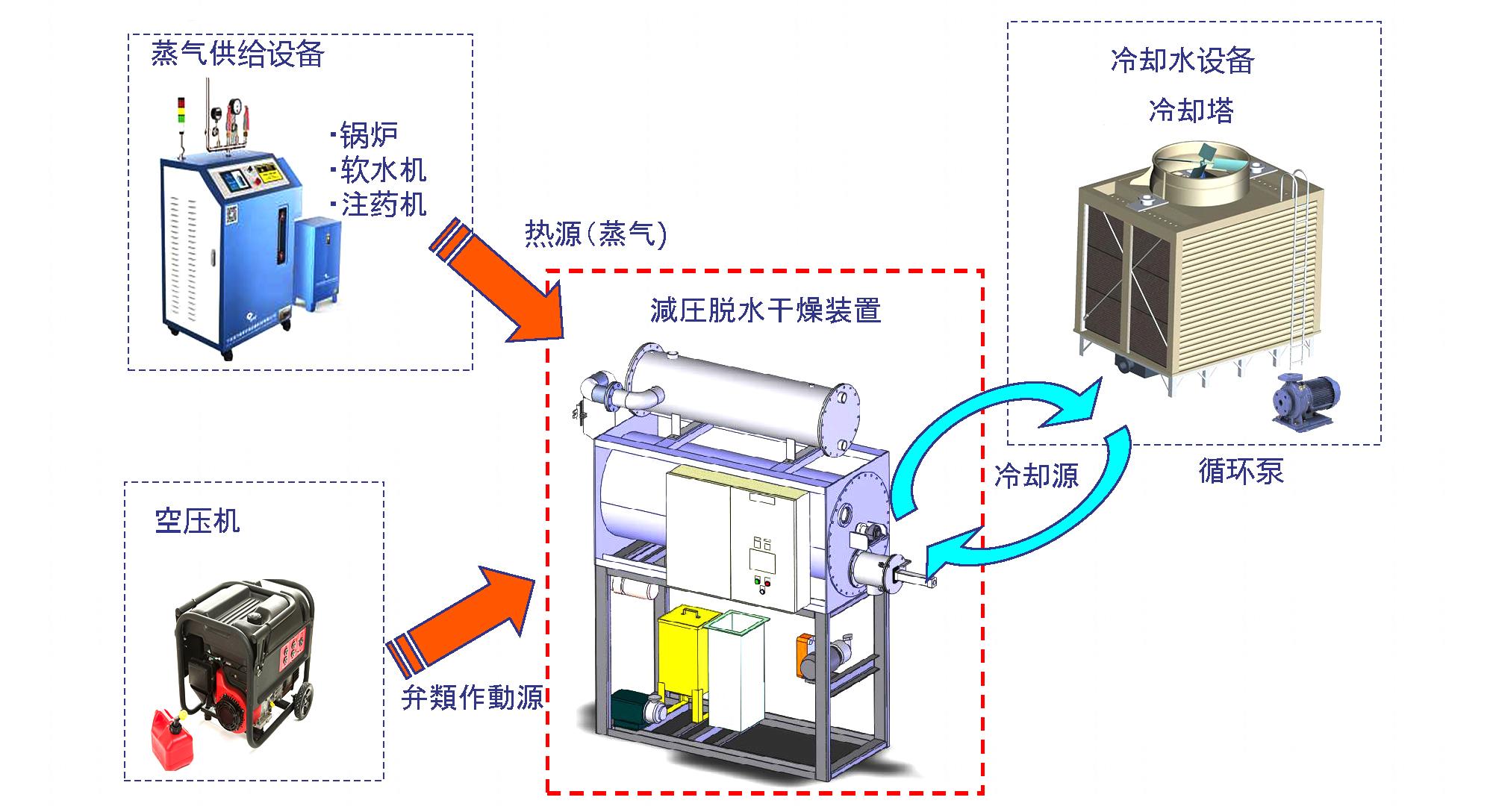 低温蒸发器周边配套设备