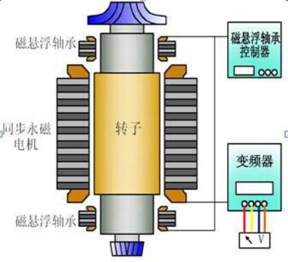 磁悬浮轴承