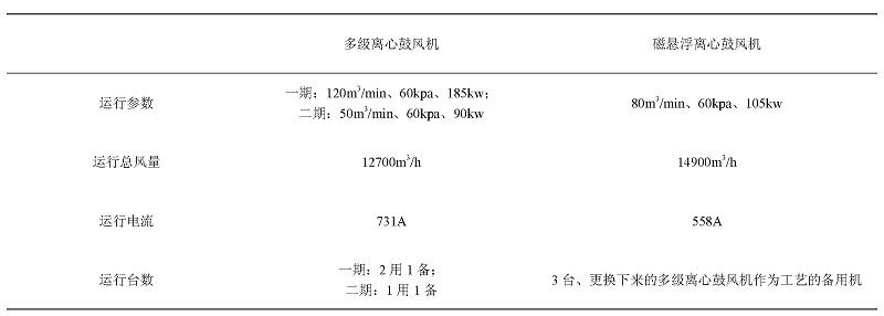多级离心鼓风机和磁悬浮离心鼓风机运行情况对比