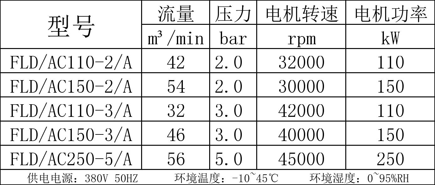 磁悬浮空压机技术参数表